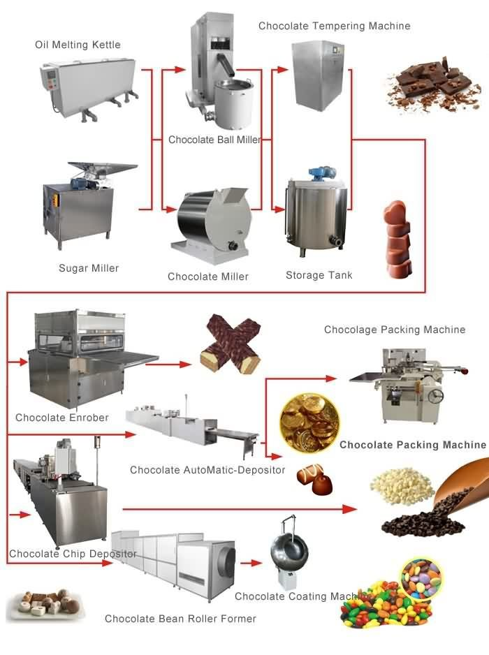 chocolate equipment service
