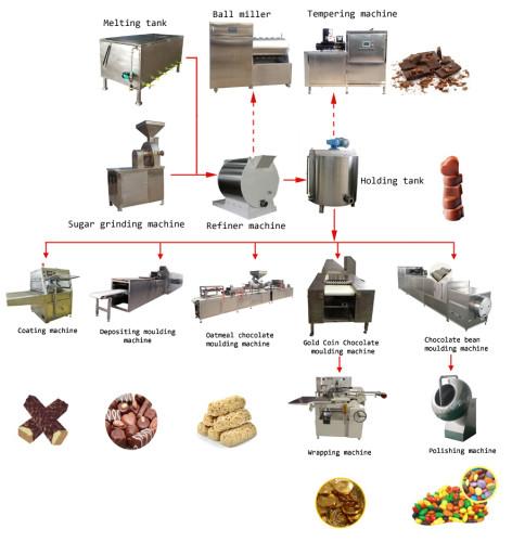 Production-flowchart