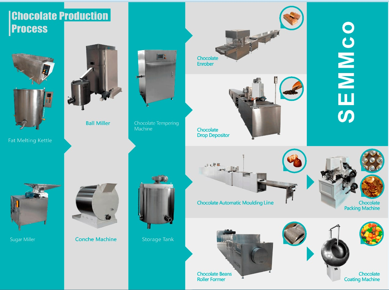 chocolate-production-process-min